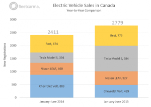 FleetCarma_YearOverYearComparison_EV_Sales1