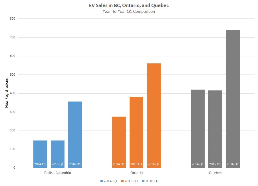 bc-on-qc-q1-sales-comparison