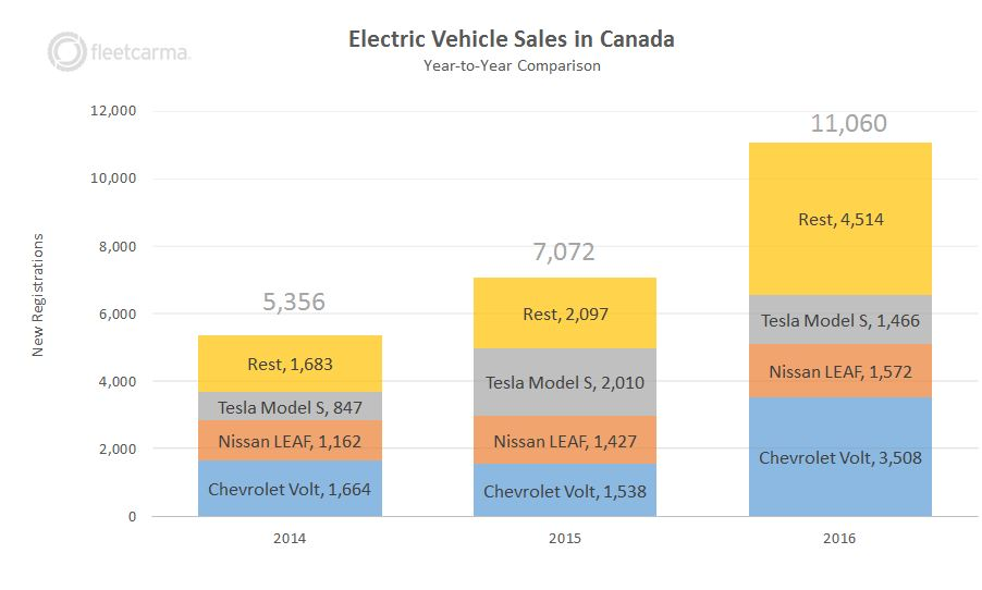 canada-ev-sales-top-models-final