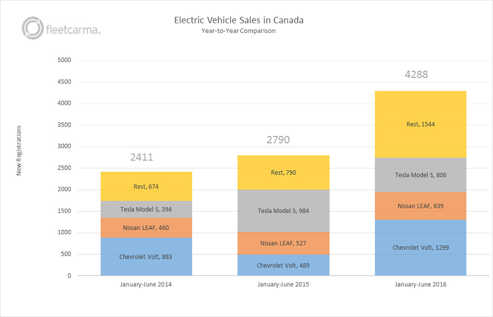 ev-sales-canada-2016-h1-yearly-comparison