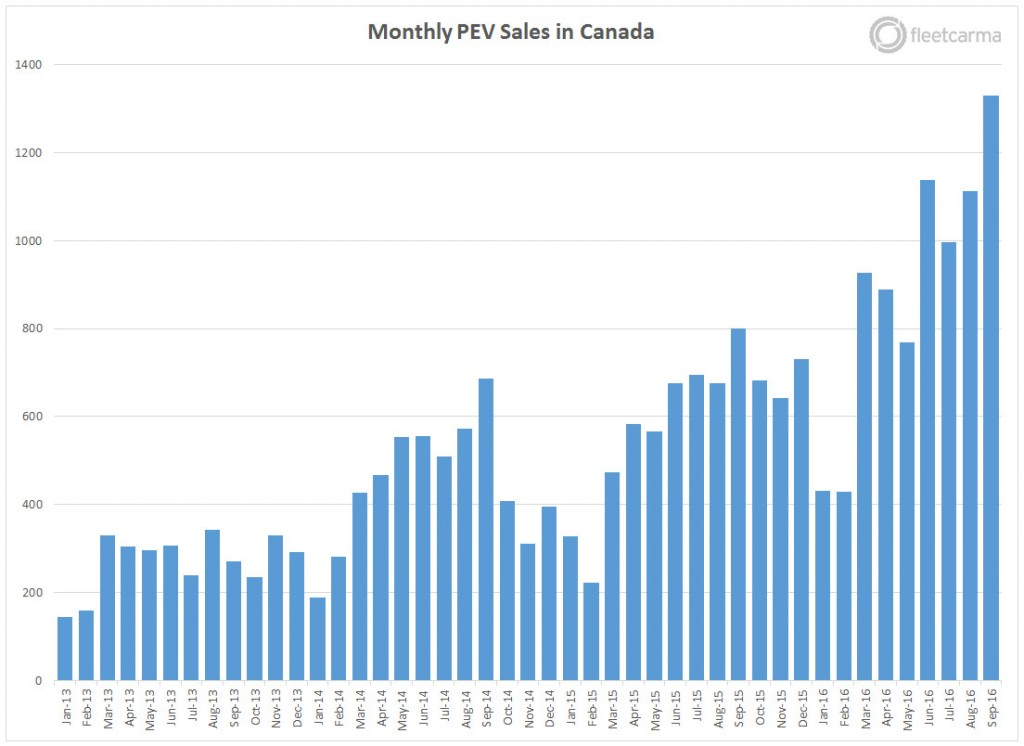 monthly-pev-sales-canada-q3-2016-2